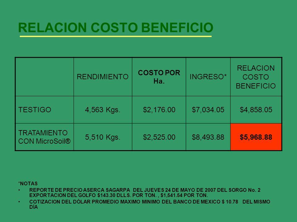 RELACION COSTO BENEFICIO *NOTAS REPORTE DE PRECIO ASERCA SAGARPA DEL JUEVES 24 DE MAYO DE 2007 DEL SORGO No. 2 EXPORTACION DEL GOLFO $143.30 DLLS. POR