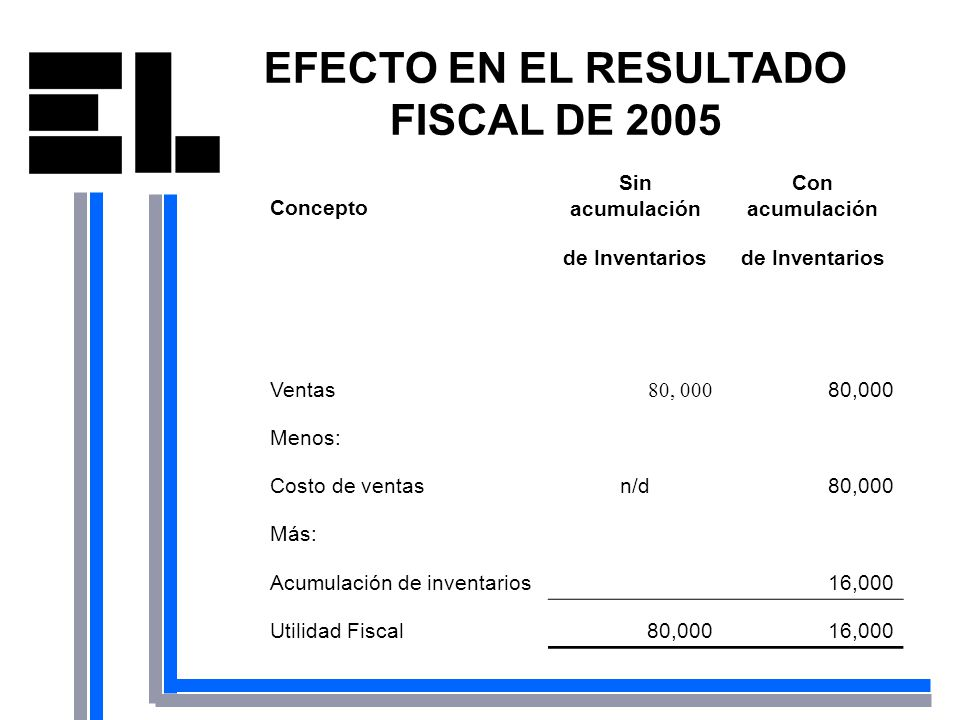 EFECTO EN EL RESULTADO FISCAL DE 2005 Concepto Sin acumulación Con acumulación de Inventarios Ventas 80, 000 Menos: Costo de ventasn/d80,000 Más: Acum