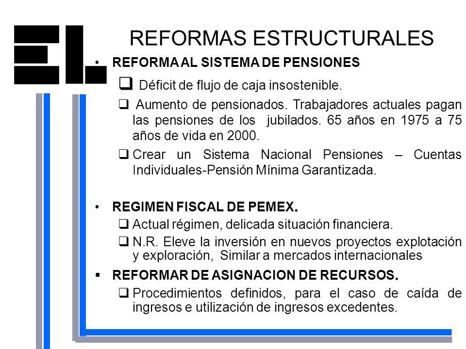 REFORMA AL SISTEMA DE PENSIONES Déficit de flujo de caja insostenible. Aumento de pensionados. Trabajadores actuales pagan las pensiones de los jubila