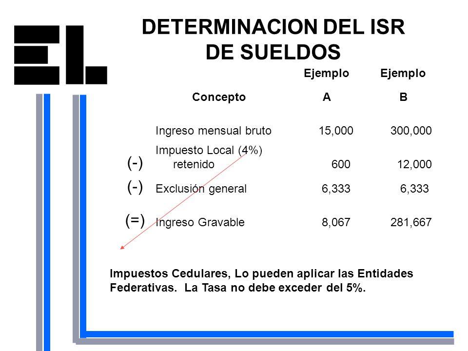 DETERMINACION DEL ISR DE SUELDOS Ejemplo ConceptoAB Ingreso mensual bruto 15,000 300,000 (-) Impuesto Local (4%) retenido 600 12,000 (-) Exclusión gen