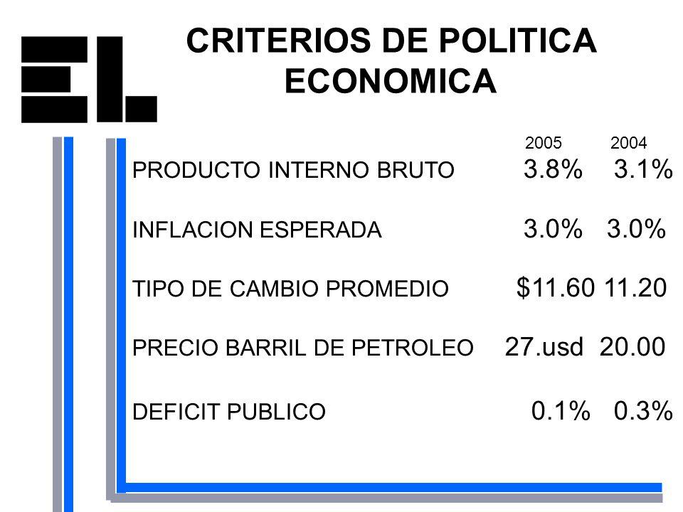 2005 2004 PRODUCTO INTERNO BRUTO 3.8% 3.1% INFLACION ESPERADA 3.0% 3.0% TIPO DE CAMBIO PROMEDIO $11.60 11.20 PRECIO BARRIL DE PETROLEO 27.usd 20.00 DE