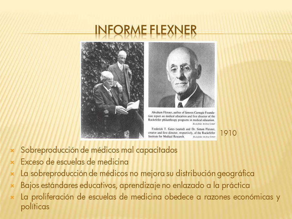 1910 Sobreproducción de médicos mal capacitados Exceso de escuelas de medicina La sobreproducción de médicos no mejora su distribución geográfica Bajo