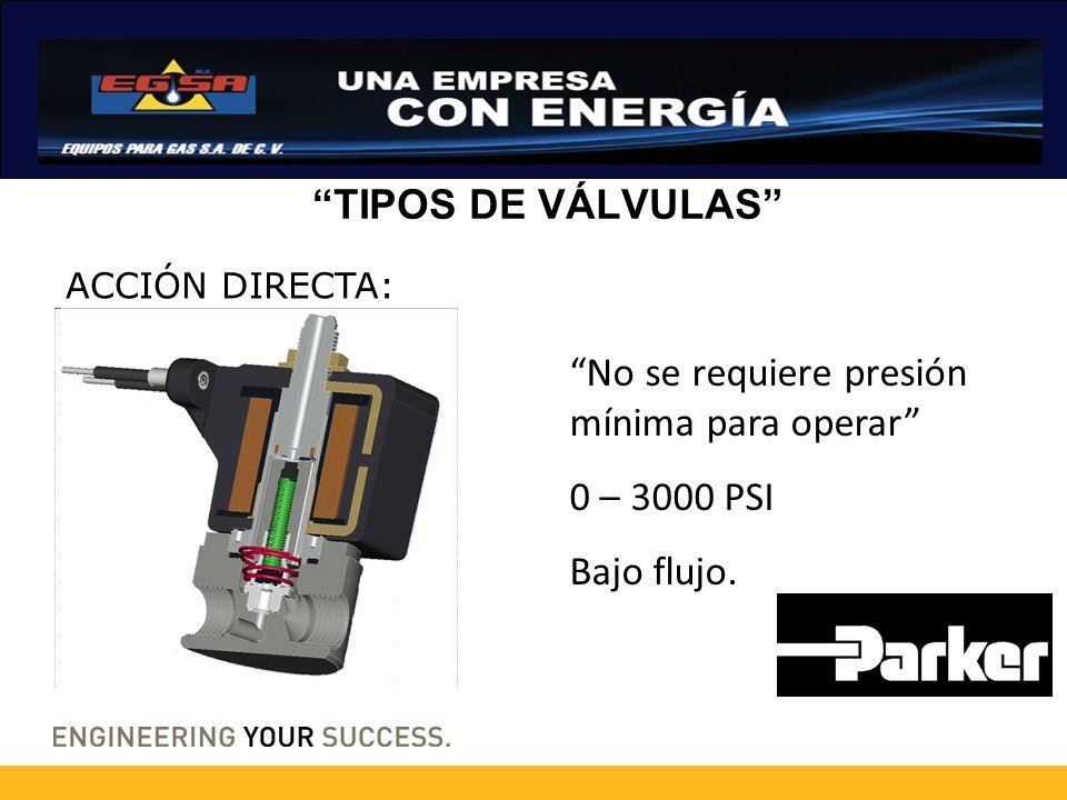 TIPOS DE VÁLVULAS ACCIÓN DIRECTA, ALTO FLUJO Presión 0 – 230 PSIG Alto flujo CV = 12