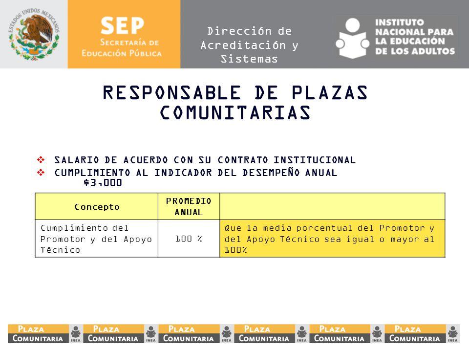Dirección de Acreditación y Sistemas RESPONSABLE DE PLAZAS COMUNITARIAS SALARIO DE ACUERDO CON SU CONTRATO INSTITUCIONAL CUMPLIMIENTO AL INDICADOR DEL