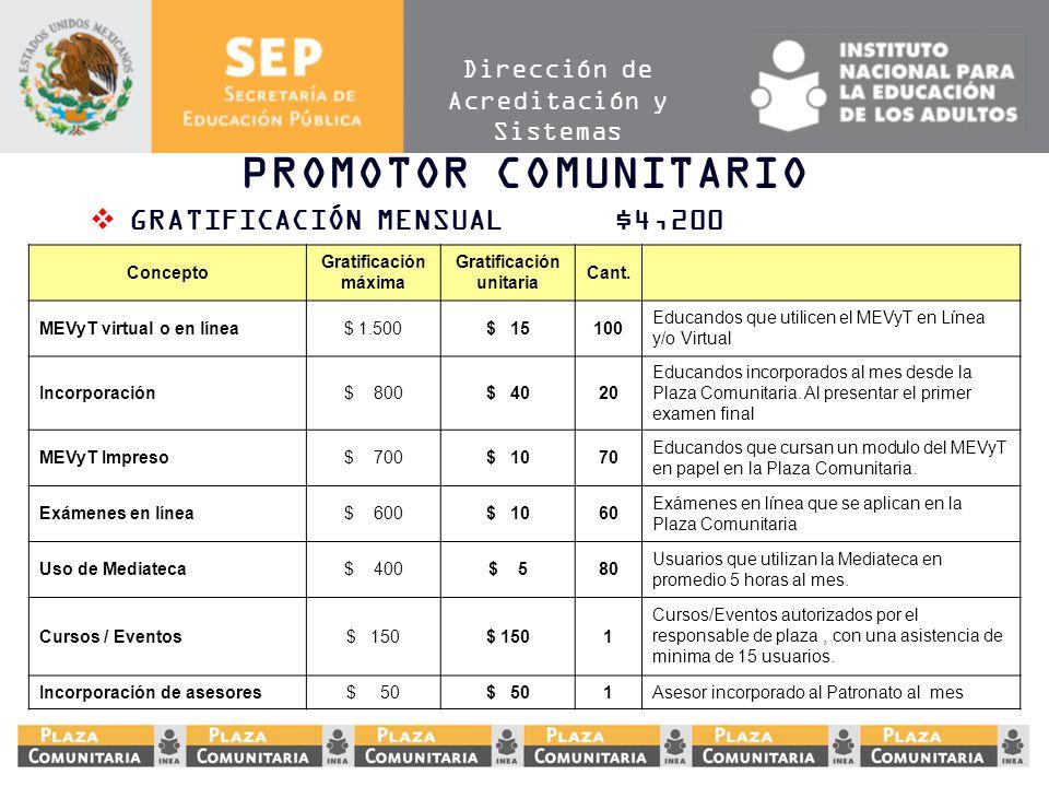 Dirección de Acreditación y Sistemas PROMOTOR COMUNITARIO GRATIFICACIÓN MENSUAL$4,200 Concepto Gratificación máxima Gratificación unitaria Cant. MEVyT