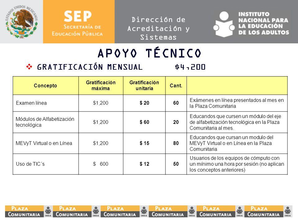 Dirección de Acreditación y Sistemas APOYO TÉCNICO GRATIFICACIÓN MENSUAL$4,200 Concepto Gratificación máxima Gratificación unitaria Cant. Examen línea