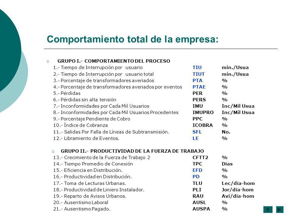 Comportamiento total de la empresa: GRUPO I.- COMPORTAMIENTO DEL PROCESO 1.-Tiempo de Interrupción por usuarioTIUmin./Usua 2.-Tiempo de Interrupción p