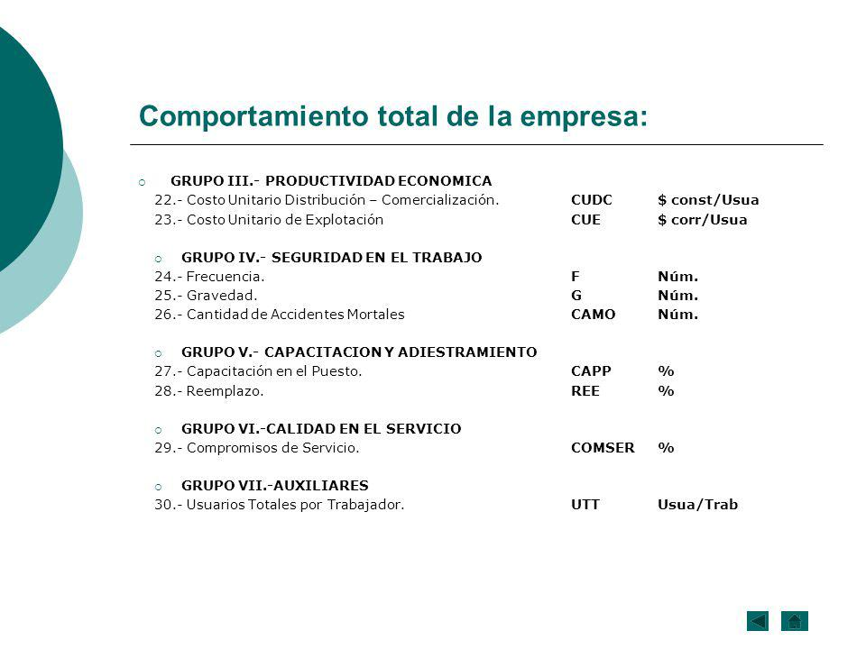 Comportamiento total de la empresa: GRUPO III.- PRODUCTIVIDAD ECONOMICA 22.- Costo Unitario Distribución – Comercialización.CUDC$ const/Usua 23.- Cost