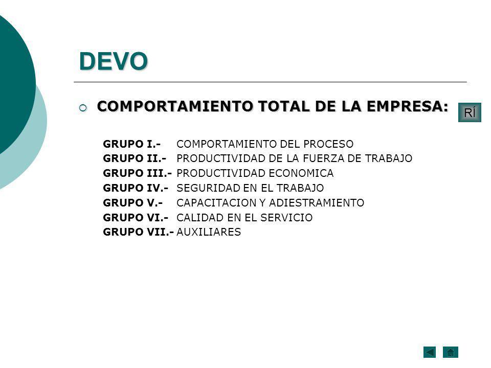 COMPORTAMIENTO TOTAL DE LA EMPRESA: COMPORTAMIENTO TOTAL DE LA EMPRESA: GRUPO I.-COMPORTAMIENTO DEL PROCESO GRUPO II.-PRODUCTIVIDAD DE LA FUERZA DE TR