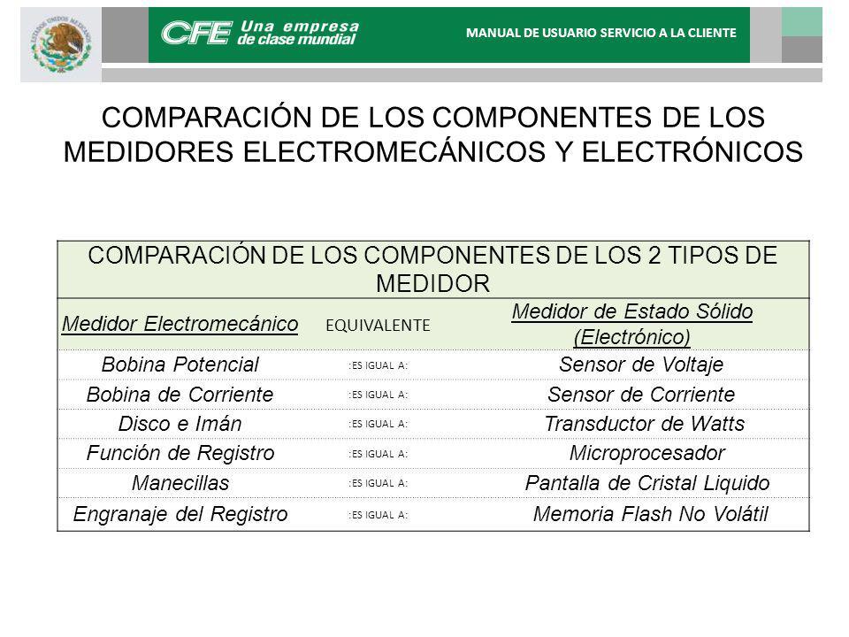 COMPARACIÓN DE LOS COMPONENTES DE LOS MEDIDORES ELECTROMECÁNICOS Y ELECTRÓNICOS COMPARACIÓN DE LOS COMPONENTES DE LOS 2 TIPOS DE MEDIDOR Medidor Electromecánico EQUIVALENTE Medidor de Estado Sólido (Electrónico) Bobina Potencial :ES IGUAL A: Sensor de Voltaje Bobina de Corriente :ES IGUAL A: Sensor de Corriente Disco e Imán :ES IGUAL A: Transductor de Watts Función de Registro :ES IGUAL A: Microprocesador Manecillas :ES IGUAL A: Pantalla de Cristal Liquido Engranaje del Registro :ES IGUAL A: Memoria Flash No Volátil MANUAL DE USUARIO SERVICIO A LA CLIENTE