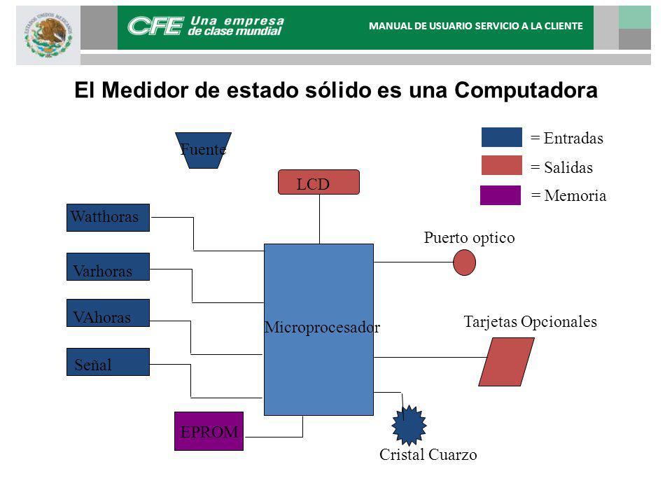 El Medidor de estado sólido es una Computadora Microprocesador LCD Fuente Watthoras Varhoras VAhoras Señal Puerto optico Tarjetas Opcionales Cristal C