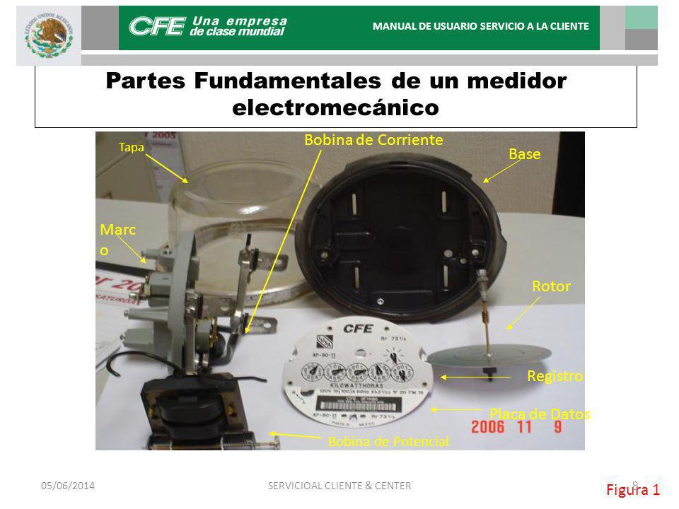 Partes Fundamentales de un medidor electromecánico Tapa Base Rotor Marc o Bobina de Potencial Registro Placa de Datos Bobina de Corriente Figura 1 05/