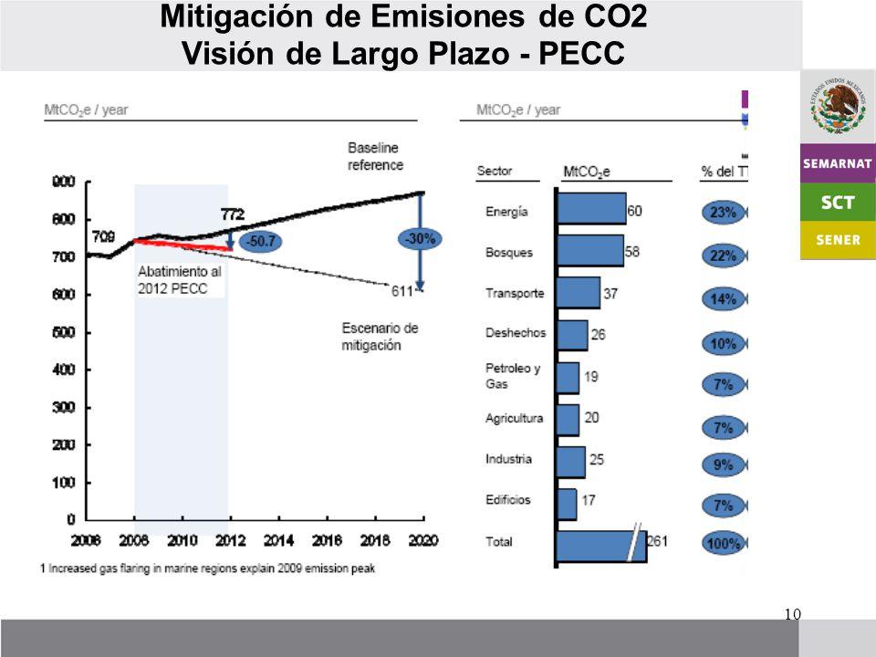 10 Mitigación de Emisiones de CO2 Visión de Largo Plazo - PECC
