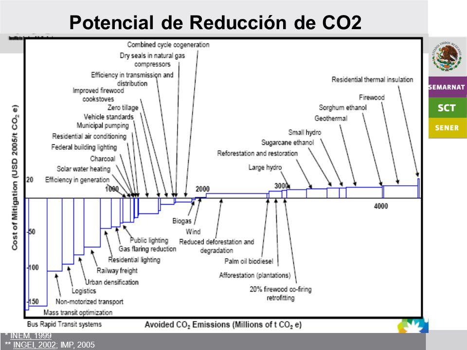 11 * INEM, 1999 ** INGEI, 2002; IMP, 2005 Potencial de Reducción de CO2
