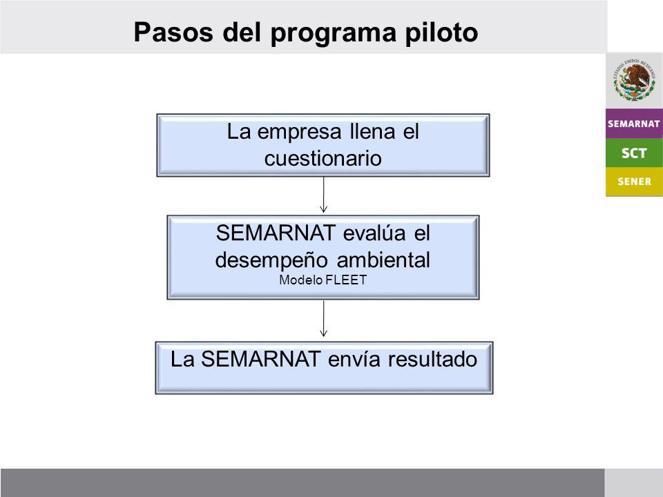 Pasos del programa piloto La empresa llena el cuestionario SEMARNAT evalúa el desempeño ambiental Modelo FLEET La SEMARNAT envía resultado