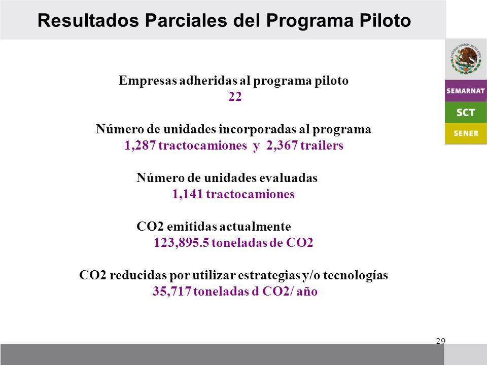 29 Resultados Parciales del Programa Piloto Empresas adheridas al programa piloto 22 Número de unidades incorporadas al programa 1,287 tractocamiones y 2,367 trailers Número de unidades evaluadas 1,141 tractocamiones CO2 emitidas actualmente 123,895.5 toneladas de CO2 CO2 reducidas por utilizar estrategias y/o tecnologías 35,717 toneladas d CO2/ año