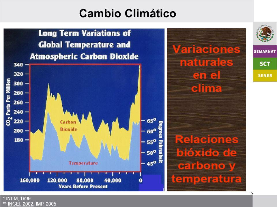 6 * INEM, 1999 ** INGEI, 2002; IMP, 2005 Cambio Climático