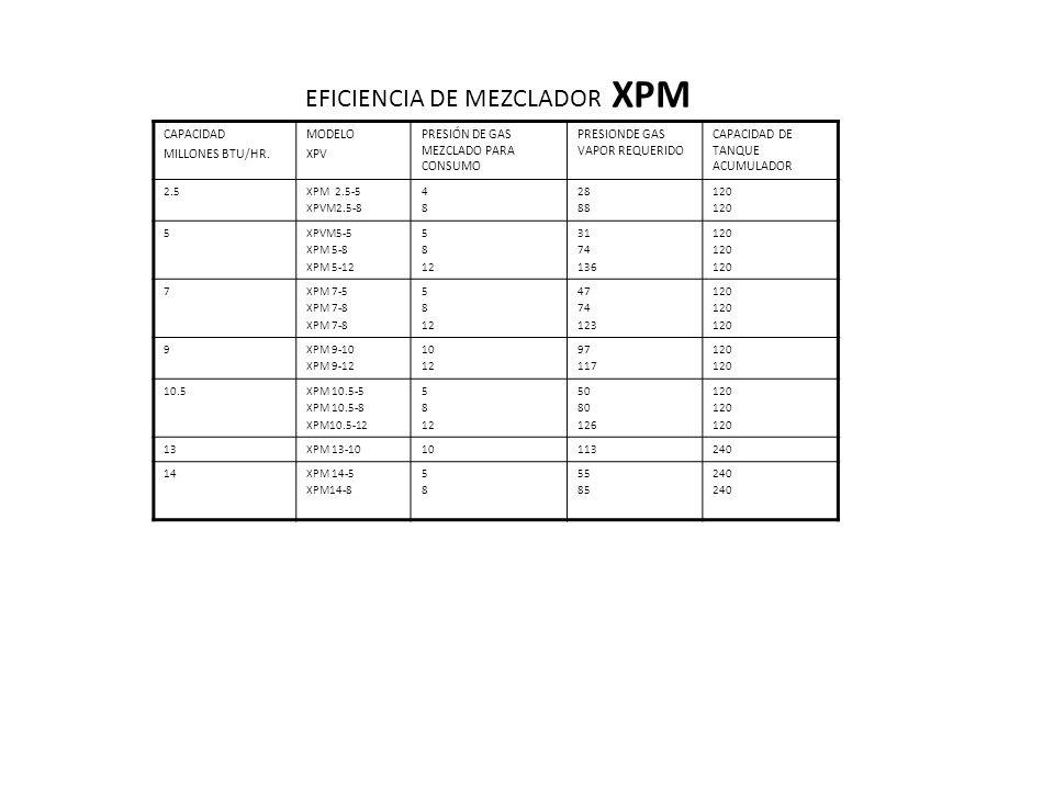CAPACIDAD MILLONES BTU/HR. MODELO XPV PRESIÓN DE GAS MEZCLADO PARA CONSUMO PRESIONDE GAS VAPOR REQUERIDO CAPACIDAD DE TANQUE ACUMULADOR 2.5XPM 2.5-5 X