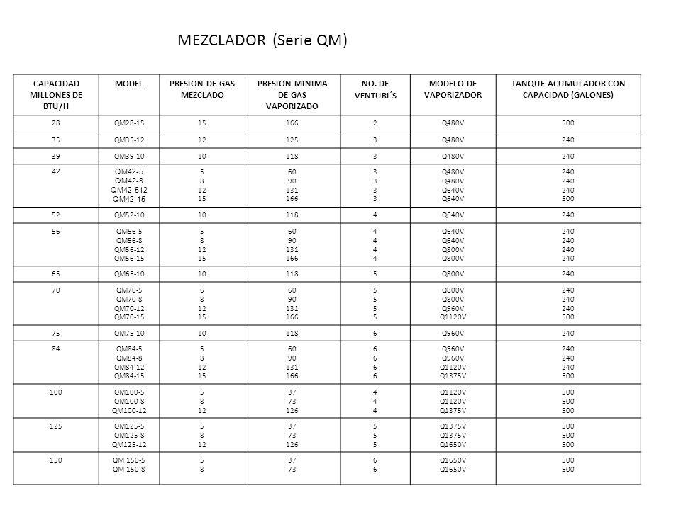 CAPACIDAD MILLONES DE BTU/H MODELPRESION DE GAS MEZCLADO PRESION MINIMA DE GAS VAPORIZADO NO. DE VENTURI´S MODELO DE VAPORIZADOR TANQUE ACUMULADOR CON