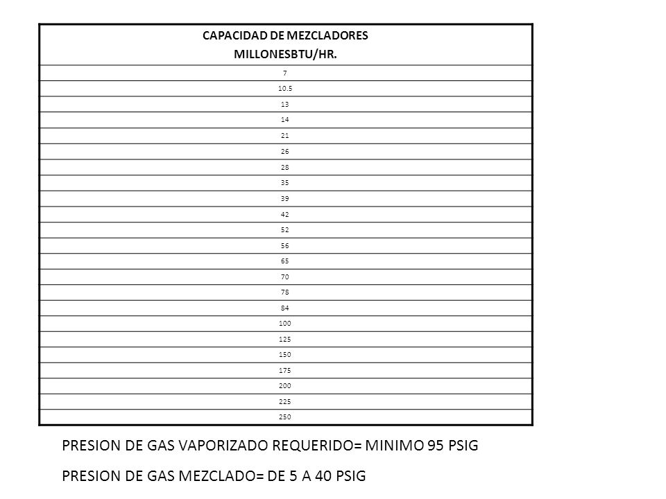 CAPACIDAD DE MEZCLADORES MILLONESBTU/HR. 7 10.5 13 14 21 26 28 35 39 42 52 56 65 70 78 84 100 125 150 175 200 225 250 PRESION DE GAS VAPORIZADO REQUER