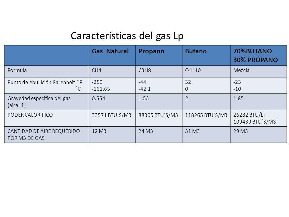 Gas NaturalPropanoButano70%BUTANO 30% PROPANO FormulaCH4C3H8C4H10Mezcla Punto de ebullición Farenheit °F °C -259 -161.65 -44 -42.1 32 0 -23 -10 Graved