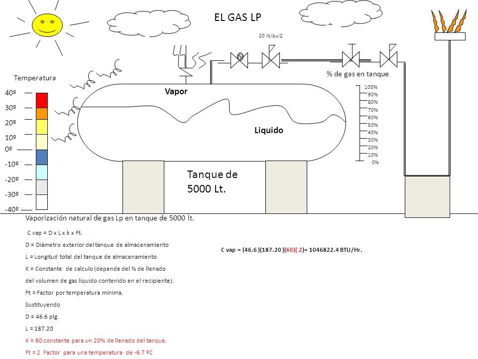 Tanque de 5000 Lt. 20 lb/pul2 Vapor Liquido 0º -40º -30º -20º -10º 10º 20º 30º 40º 10% 60% 20% 30% 40% 50% Temperatura % de gas en tanque 70% 80% 100%