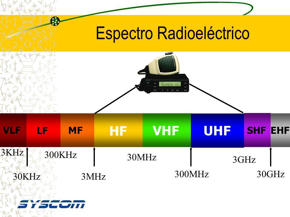 RADIOFRECUENCIA Exactamente donde termina la audiofrecuencia. La RF está desde 30KHz hasta miles de Gigahertz. Se comporta casi igual a la luz: » Se D