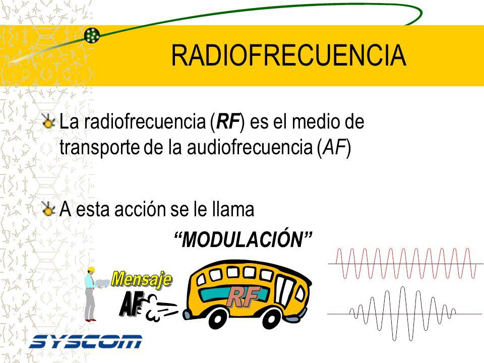 Espectro Radioeléctrico VHFHF VLFLF 300MHz30GHz 3KHz 30KHz3MHz 30MHz 300KHz MF UHF SHFEHF 3GHz