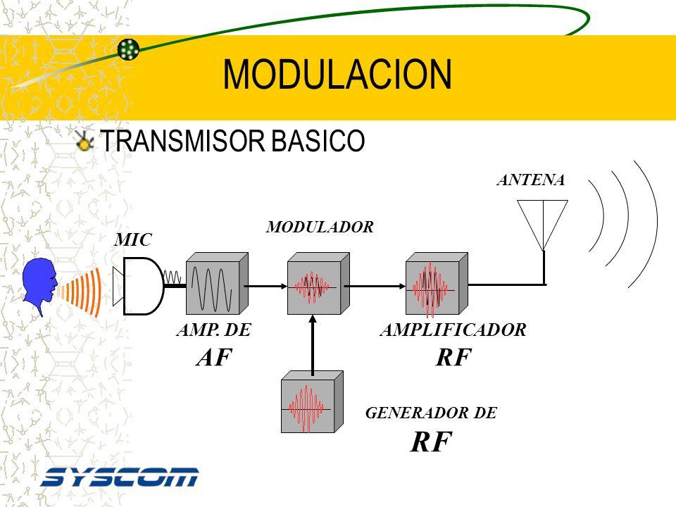 RADIOFRECUENCIA La radiofrecuencia ( RF ) es el medio de transporte de la audiofrecuencia ( AF ) A esta acción se le llama MODULACIÓN