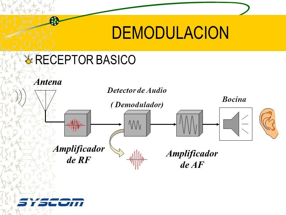MODULACION TRANSMISOR BASICO MIC AMP. DE AF MODULADOR GENERADOR DE RF AMPLIFICADOR RF ANTENA