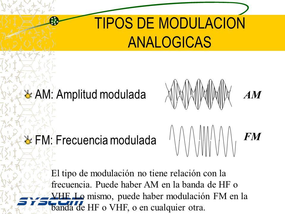 DEMODULACION RECEPTOR BASICO Antena Amplificador de RF Detector de Audio ( Demodulador) Amplificador de AF Bocina