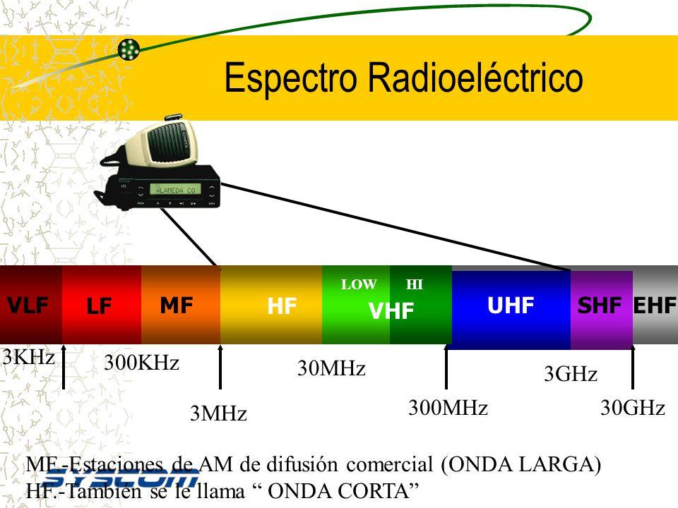 MODULACION EXISTEN MUCHOS OTROS TIPOS DE MODULACION. EN LA ACTUALIDAD, LA MODULACION DIGITAL ESTA USANDOSE CADA VEZ MAS. EN RADIOCOMUNICACION SE USA M