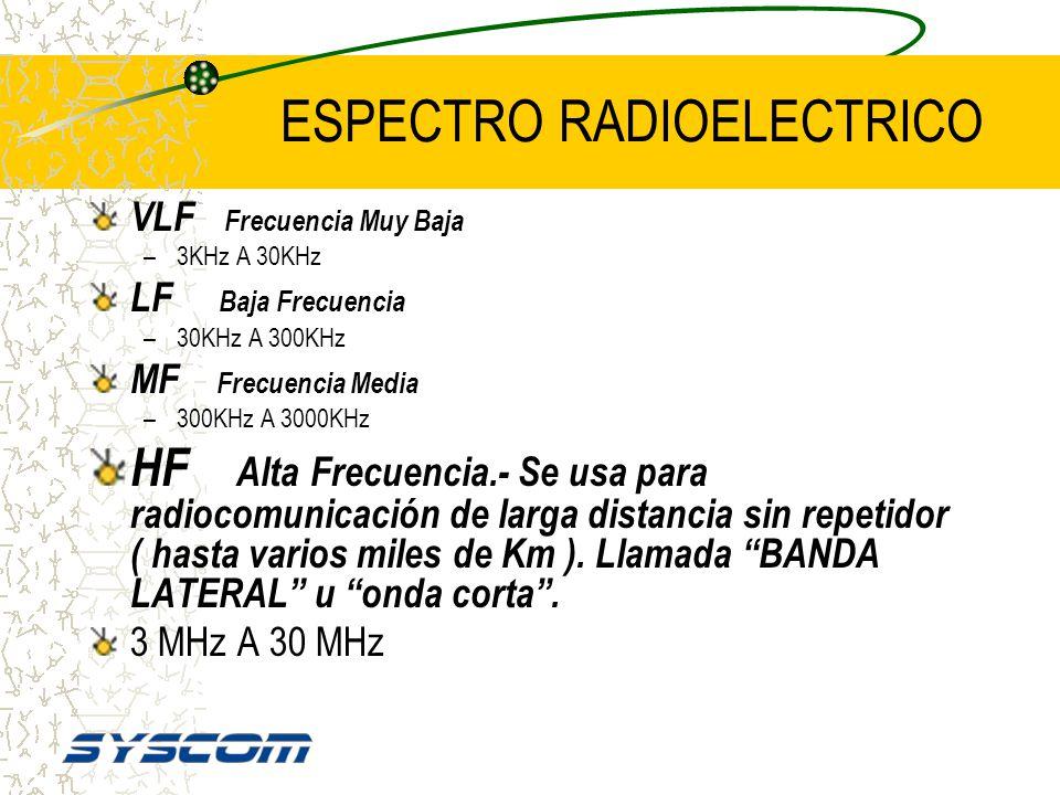 Espectro Radioeléctrico HFVLFLF 300MHz30GHz 3KHz MF.-Estaciones de AM de difusión comercial (ONDA LARGA) HF.-También se le llama ONDA CORTA 3MHz 30MHz