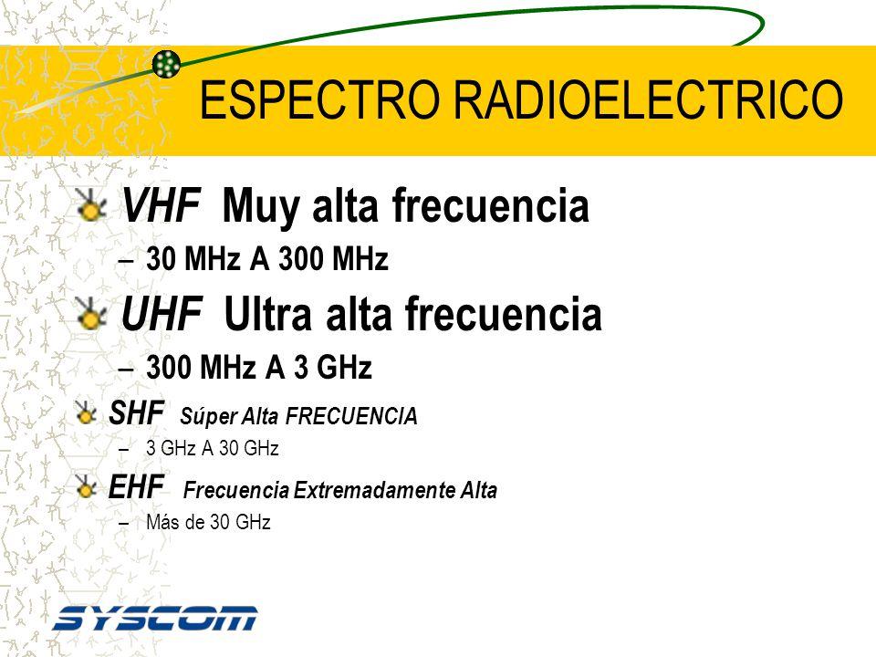 ESPECTRO RADIOELECTRICO VLF Frecuencia Muy Baja –3KHz A 30KHz LF Baja Frecuencia –30KHz A 300KHz MF Frecuencia Media –300KHz A 3000KHz HF Alta Frecuen