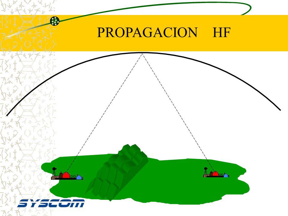 HF Altas Frecuencias 3 a 30 MHz Para largas distancias sin repetidores (Utiliza la ionosfera como repetidor) Sujeto a alta interferencia Antenas muy g