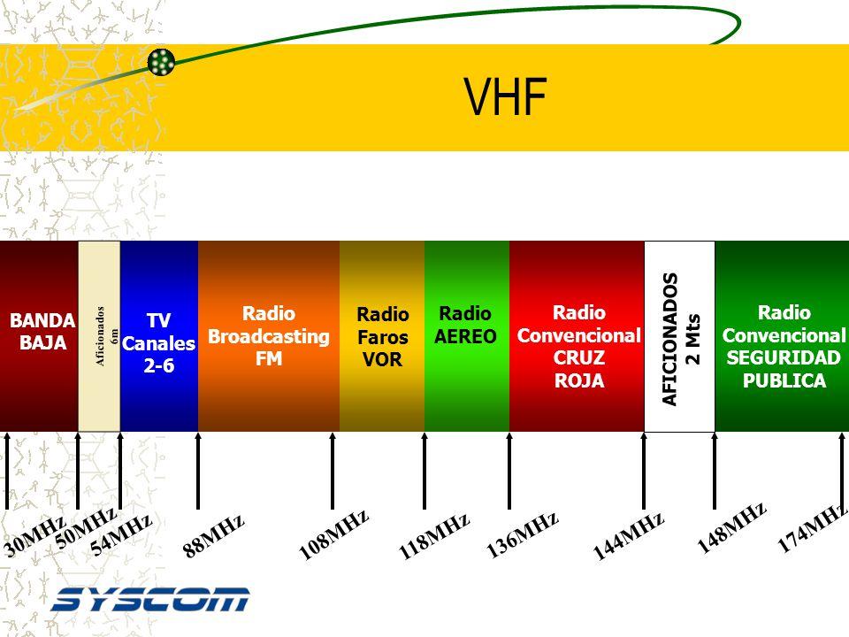 VHF Cobertura en Línea de Vista Interferencia Mínima Recomendable Zonas Sub-urbanas Antenas de Alta Ganancia Portátiles y Móviles ( En vehículos ) Tie