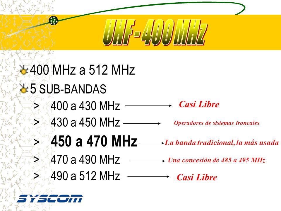 VHF BANDA BAJA 30MHz 50MHz 88MHz Radio Broadcasting FM 108MHz Radio Faros VOR Radio AEREO TV Canales 2-6 118MHz 136MHz 144MHz 148MHz 174MHz Radio Conv