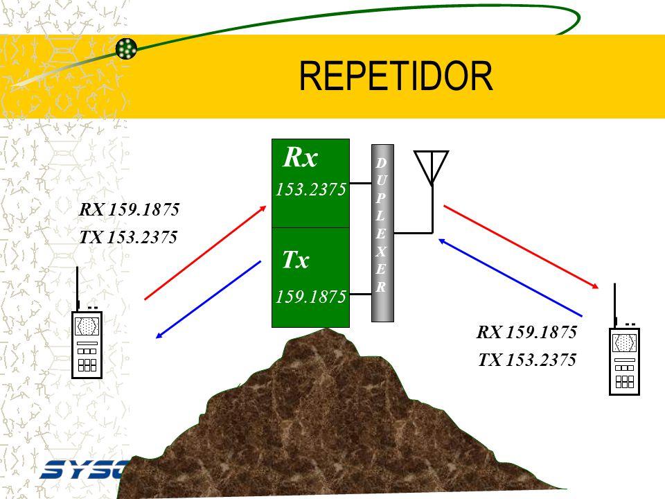 OPERACIÓN DUPLEX (REPETIDORES) Al recibir alguna señal, la parte del receptor activa inmediata y automáticamente al transmisor. Al recibir y transmiti