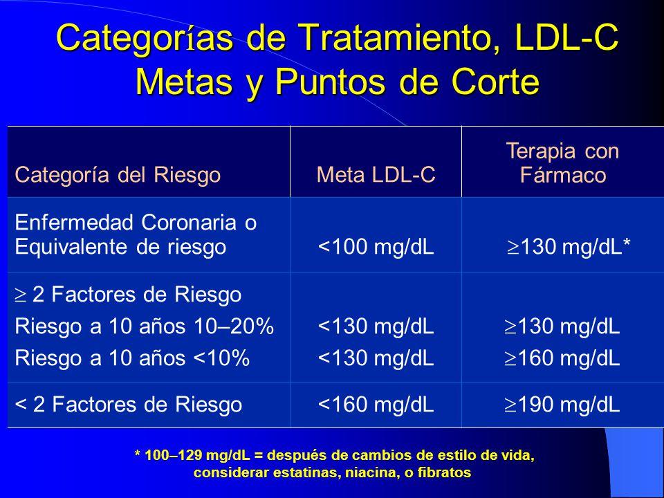 Categor í as de Tratamiento, LDL-C Metas y Puntos de Corte Categoría del RiesgoMeta LDL-C Terapia con Fármaco Enfermedad Coronaria o Equivalente de ri