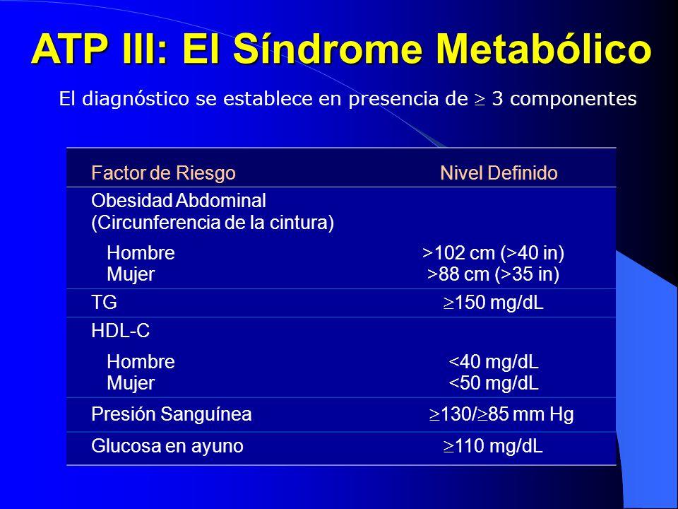 ATP III: El Síndrome Metabólico El diagnóstico se establece en presencia de 3 componentes Factor de RiesgoNivel Definido Obesidad Abdominal (Circunfer