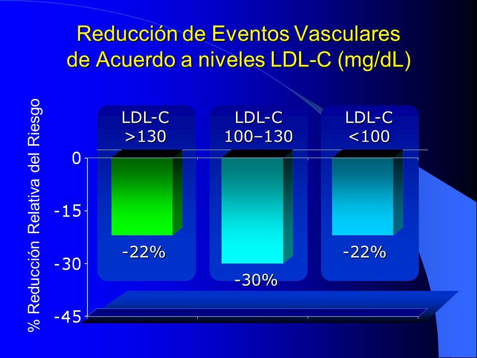 Reducción de Eventos Vasculares de Acuerdo a niveles LDL-C (mg/dL) % Reducción Relativa del Riesgo LDL-C <100 LDL-C 100–130 LDL-C >130 -22% -30% -22%