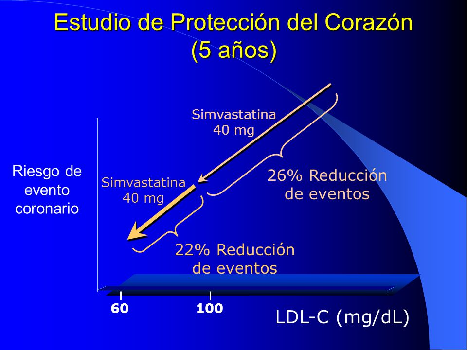 Estudio de Protección del Corazón (5 años) Riesgo de evento coronario 100 LDL-C (mg/dL) Simvastatina 40 mg 60 26% Reducción de eventos 22% Reducción d