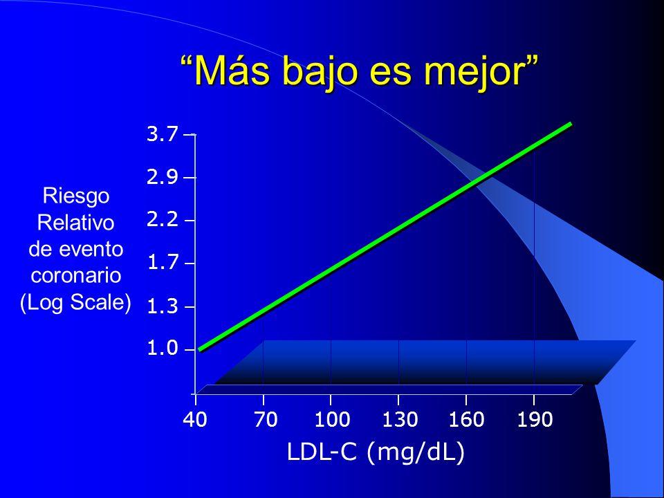 Más bajo es mejor Riesgo Relativo de evento coronario (Log Scale) 3.7 2.9 2.2 1.7 1.3 1.0 LDL-C (mg/dL) 4070100130160190 0 1