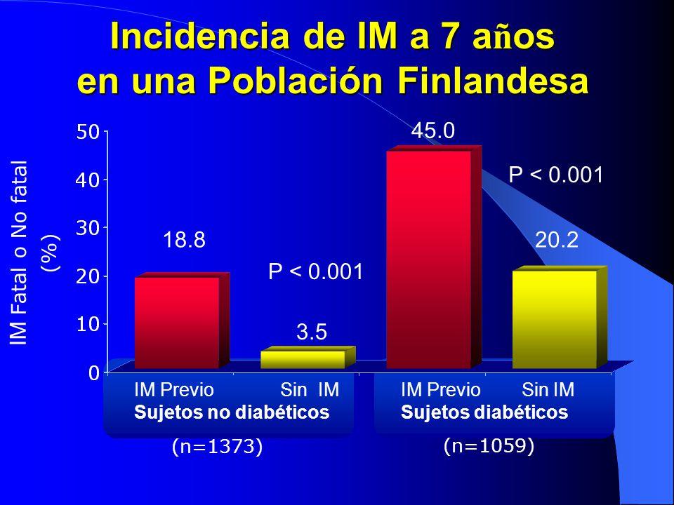 Incidencia de IM a 7 a ñ os en una Población Finlandesa IM Fatal o No fatal (%) (n=1373) (n=1059) 18.8 3.5 45.0 20.2 IM Previo Sin IM Sujetos no diabé