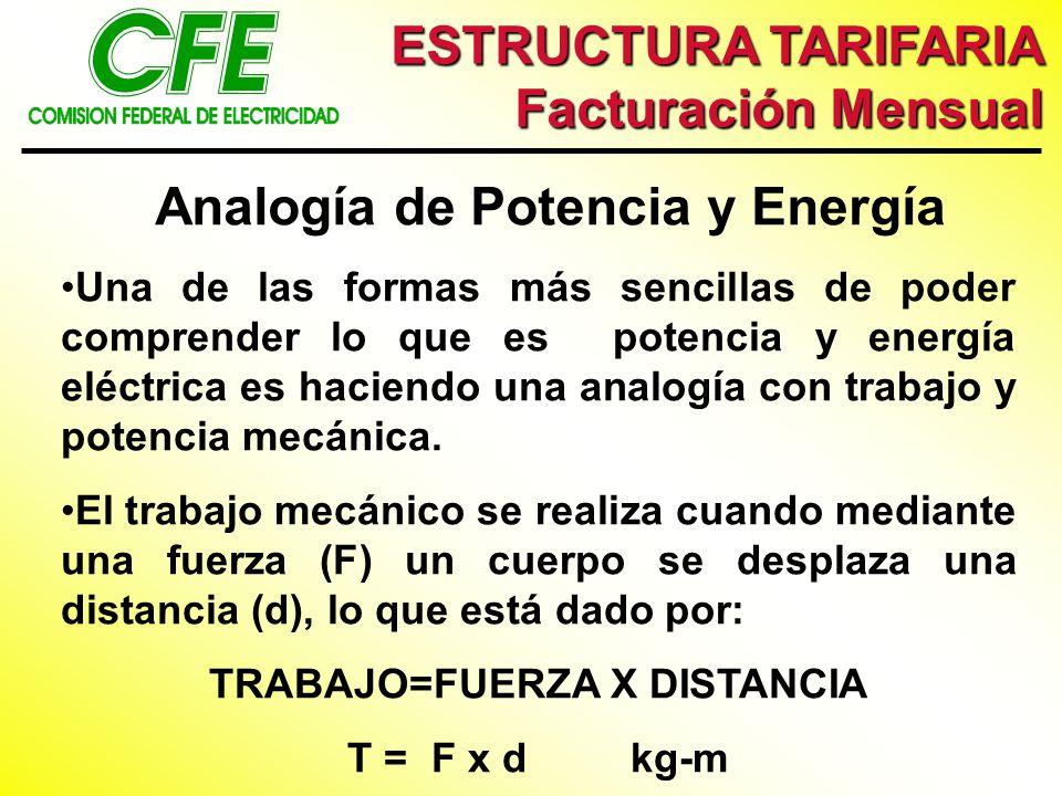 Analogía de Potencia y Energía Una de las formas más sencillas de poder comprender lo que es potencia y energía eléctrica es haciendo una analogía con trabajo y potencia mecánica.
