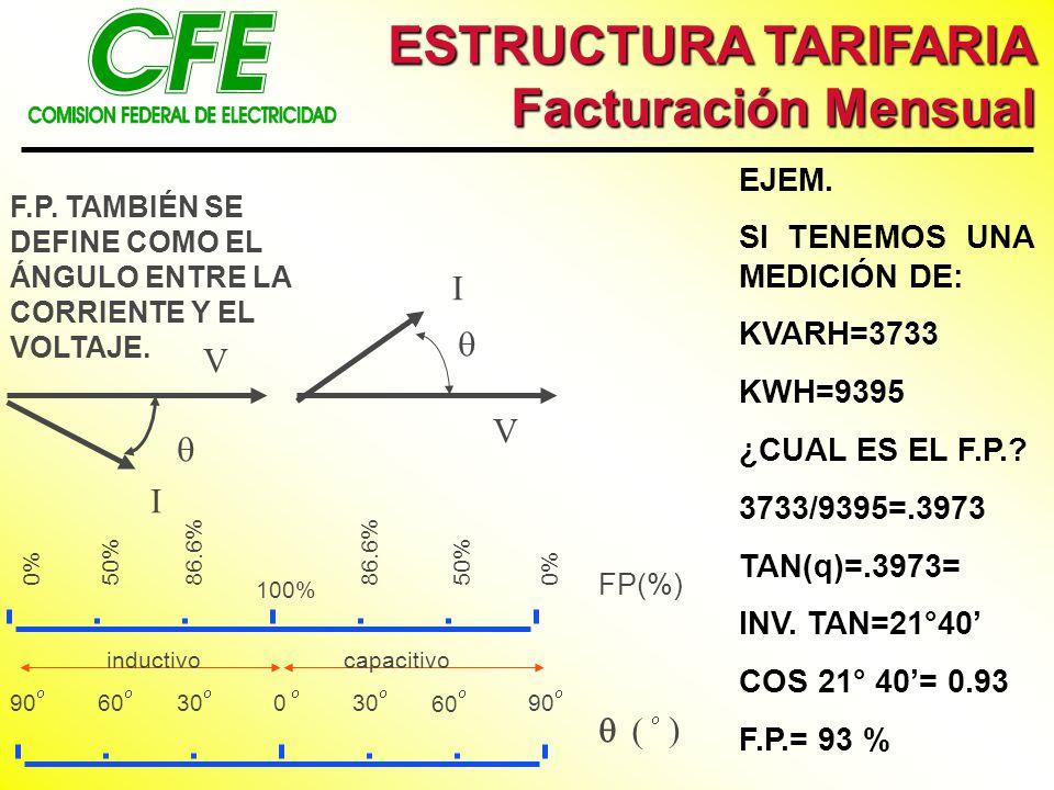 capacitivoinductivo 030 60 90306090 100% 86.6%50%0% 50%86.6% FP(%) ) V I V I EJEM.