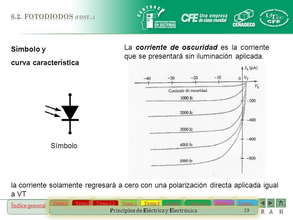 Índice general Tema 1 Tema 2 Tema 3 Tema 4 Tema 5 Tema 7 Tema 6 Principios de Eléctrica y Electrónica Tema 2.1 Tema 5.1 R AH 23 Símbolo y curva caract