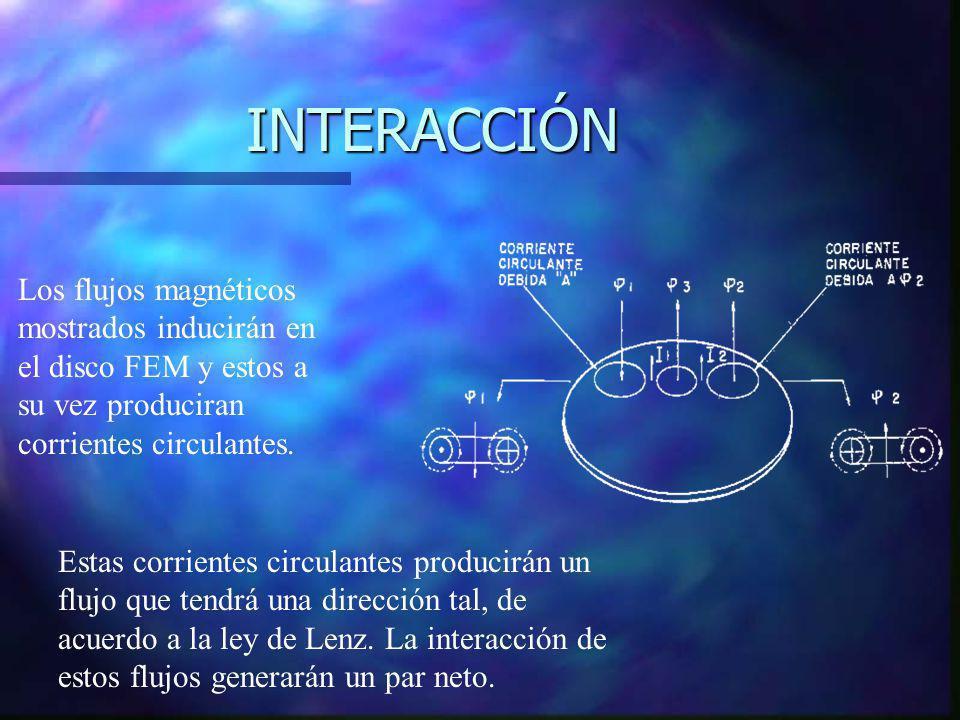 INTERACCIÓN Los flujos magnéticos mostrados inducirán en el disco FEM y estos a su vez produciran corrientes circulantes. Estas corrientes circulantes