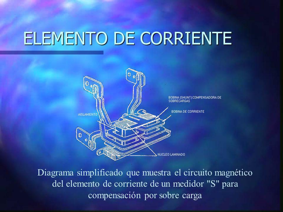 ELEMENTO DE CORRIENTE Diagrama simplificado que muestra el circuito magnético del elemento de corriente de un medidor