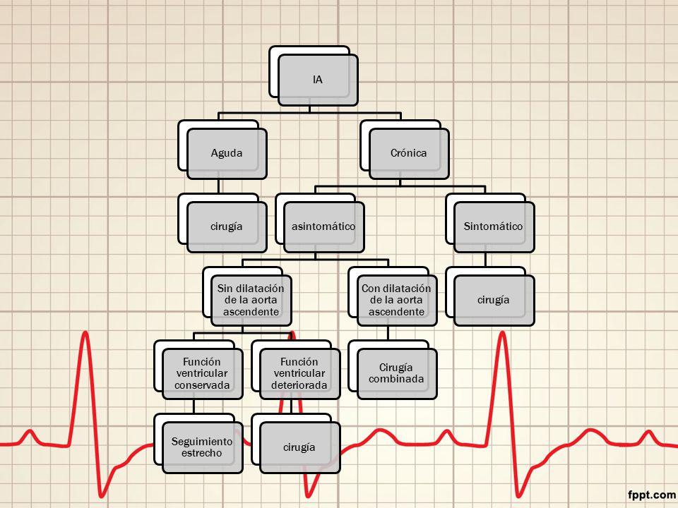 IAAgudacirugíaCrónicaasintomático Sin dilatación de la aorta ascendente Función ventricular conservada Seguimiento estrecho Función ventricular deteriorada cirugía Con dilatación de la aorta ascendente Cirugía combinada Sintomáticocirugía